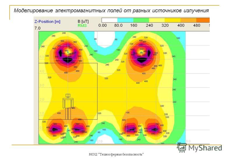 НОЦ Техносферная безопасность Моделирование электромагнитных полей от разных источников излучения
