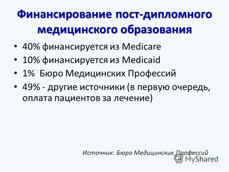 Финансирование пост-дипломного медицинского образования 40% финансируется из Medicare 10% финансируется из Medicaid 1% Бюро Медицинских Профессий 49% - другие источники (в первую очередь, оплата пациентов за лечение) Источник: Бюро Медицинских Профес