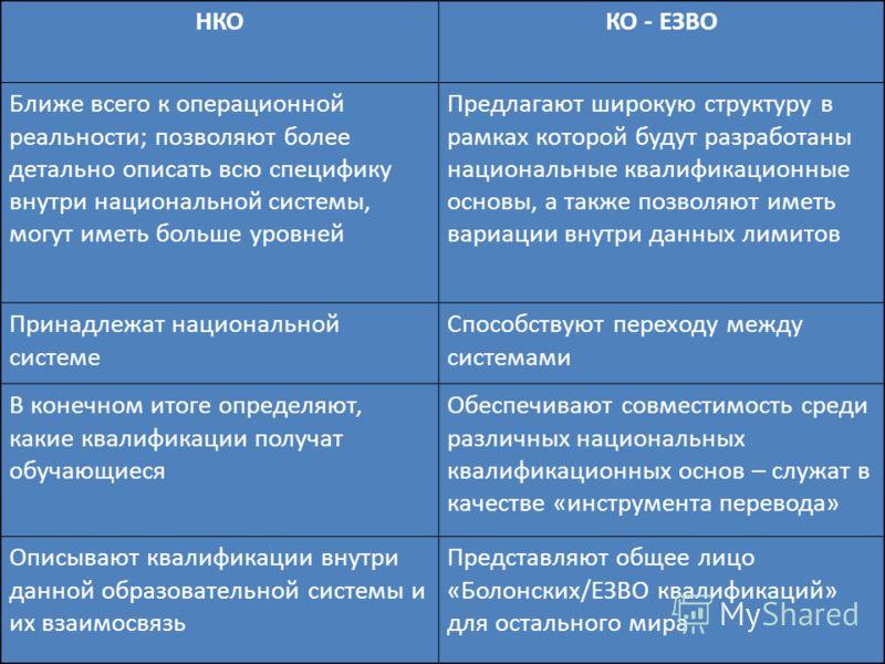 10 НКОКО - ЕЗВО Ближе всего к операционной реальности; позволяют более детально описать всю специфику внутри национальной системы, могут иметь больше уровней Предлагают широкую структуру в рамках которой будут разработаны национальные квалификационны
