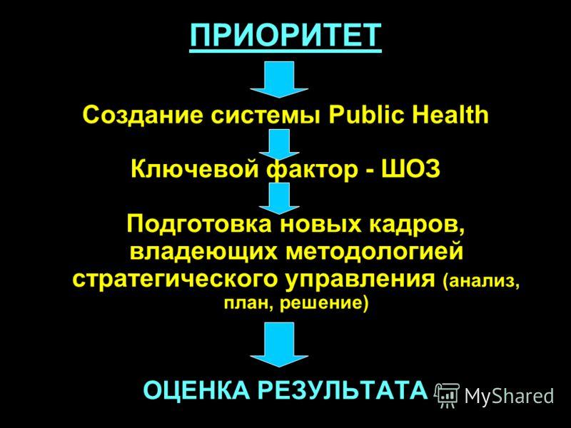 ПРИОРИТЕТ Создание системы Public Health Ключевой фактор - ШОЗ Подготовка новых кадров, владеющих методологией стратегического управления (анализ, план, решение) ОЦЕНКА РЕЗУЛЬТАТА
