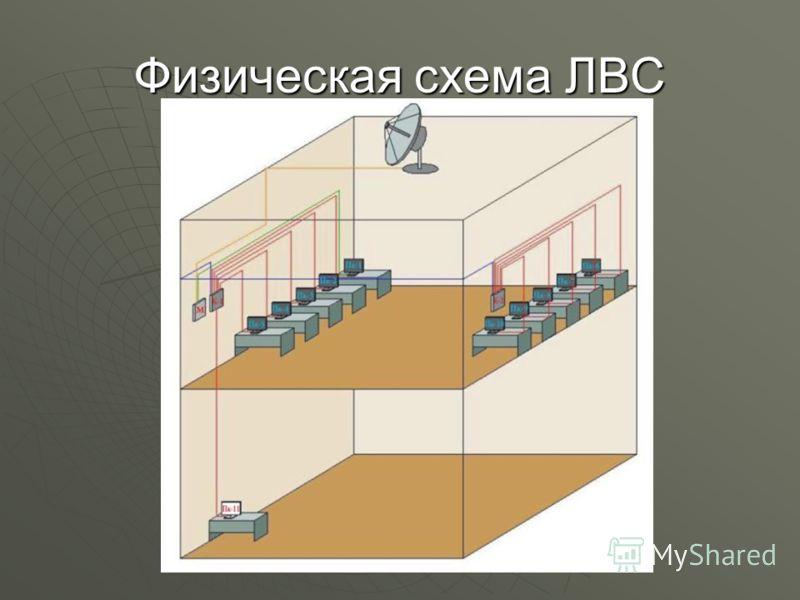 Физическая схема ЛВС