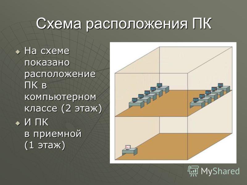 Презентация на тему Проект ЛВС в средней образовательной школе  2 Схема расположения