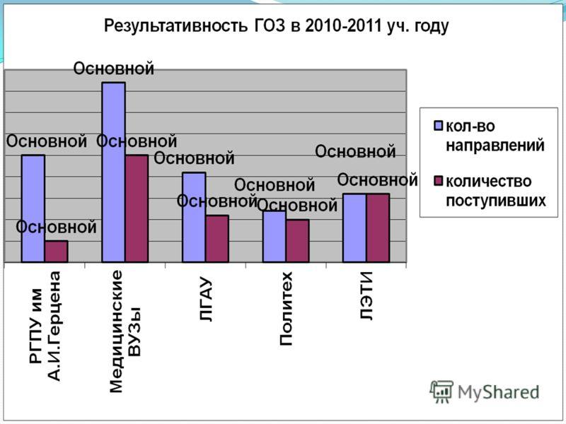 Результаты поступления по ГОЗ: