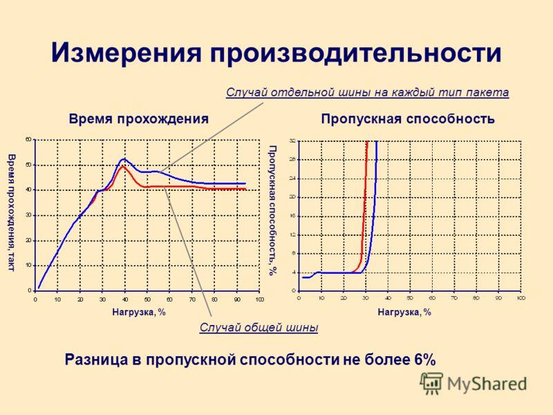 Измерения производительности Время прохожденияПропускная способность Нагрузка, % Время прохождения, такт Пропускная способность, % Случай общей шины Случай отдельной шины на каждый тип пакета Разница в пропускной способности не более 6%