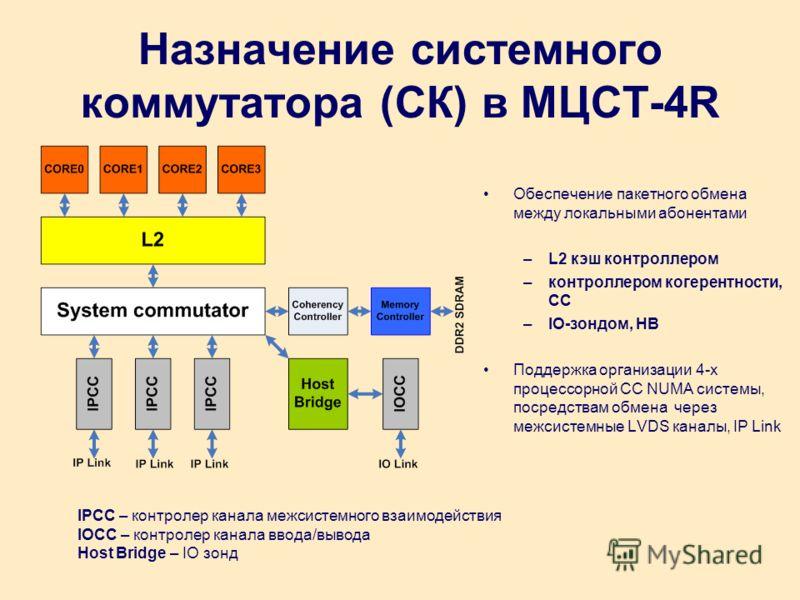 Назначение системного коммутатора (СК) в МЦСТ-4R Обеспечение пакетного обмена между локальными абонентами –L2 кэш контроллером –контроллером когерентности, CC –IO-зондом, HB Поддержка организации 4-х процессорной CC NUMA системы, посредствам обмена ч