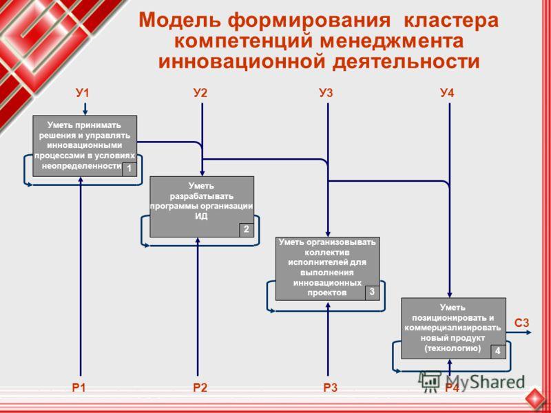 Модель формирования кластера компетенций менеджмента инновационной деятельности С3 Уметь принимать решения и управлять инновационными процессами в условиях неопределенности 1 Уметь разрабатывать программы организации ИД 2 Уметь организовывать коллект
