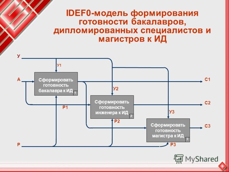 IDEF0-модель формирования готовности бакалавров, дипломированных специалистов и магистров к ИД Сформировать готовность бакалавра к ИД Сформировать готовность инженера к ИД Сформировать готовность магистра к ИД У У1 А Р Р1 У2 Р2 У3 Р3 С1 С2 С3 1 2 3