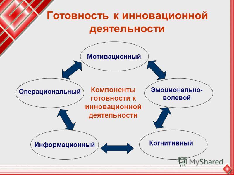Готовность к инновационной деятельности Эмоционально- волевой Когнитивный Информационный Операциональный Мотивационный Компоненты готовности к инновационной деятельности