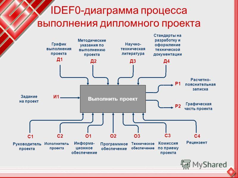 IDEF0-диаграмма процесса выполнения дипломного проекта Руководитель проекта Д1 Выполнить проект График выполнения проекта Д2 Методические указания по выполнению проекта Д3 Научно- техническая литература Д4 Стандарты на разработку и оформление техниче