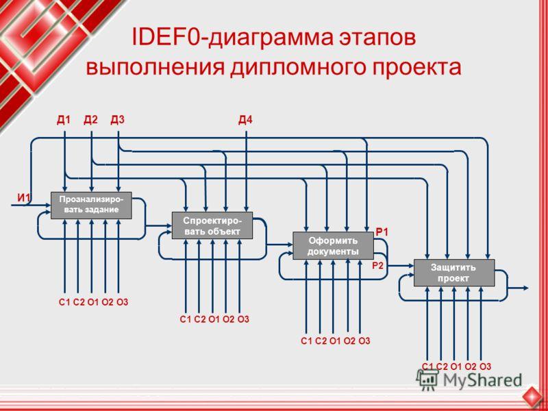 IDEF0-диаграмма этапов выполнения дипломного проекта