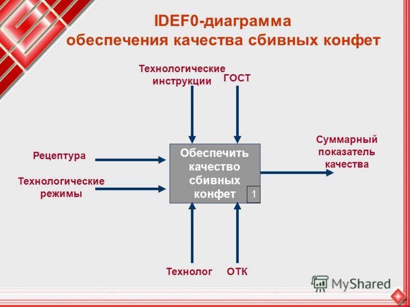 IDEF0-диаграмма обеспечения качества сбивных конфет Обеспечить качество сбивных конфет Суммарный показатель качества Рецептура Технологические режимы ТехнологОТК ГОСТ Технологические инструкции 1