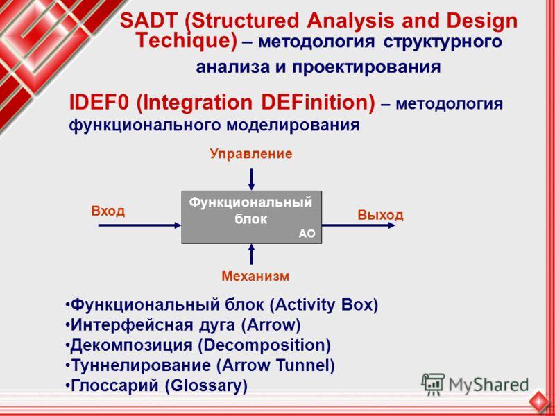 SADT (Structured Analysis and Design Techique) – методология структурного анализа и проектирования Функциональный блок (Activity Box) Интерфейсная дуга (Arrow) Декомпозиция (Decomposition) Туннелирование (Arrow Tunnel) Глоссарий (Glossary) Функционал