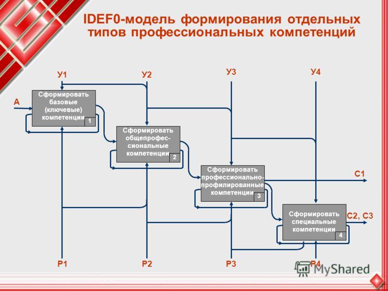 IDEF0-модель формирования отдельных типов профессиональных компетенций У3У4 Сформировать базовые (ключевые) компетенции 1 Сформировать общепрофес- сиональные компетенции 2 У1У2 Р4 А С2, С3 С1 Сформировать профессионально- профилированные компетенции