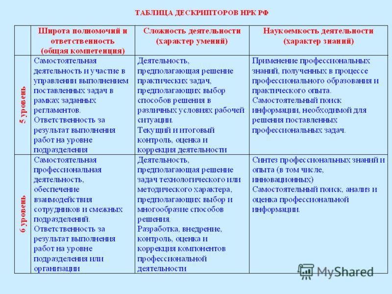 Структура дескриптора: НРК РФ: дескрипторы уровней квалификации Широта полномочий и ответственность (общая компетенция) Сложность деятельности (характер умений) Наукоемкость деятельности (характер знаний)