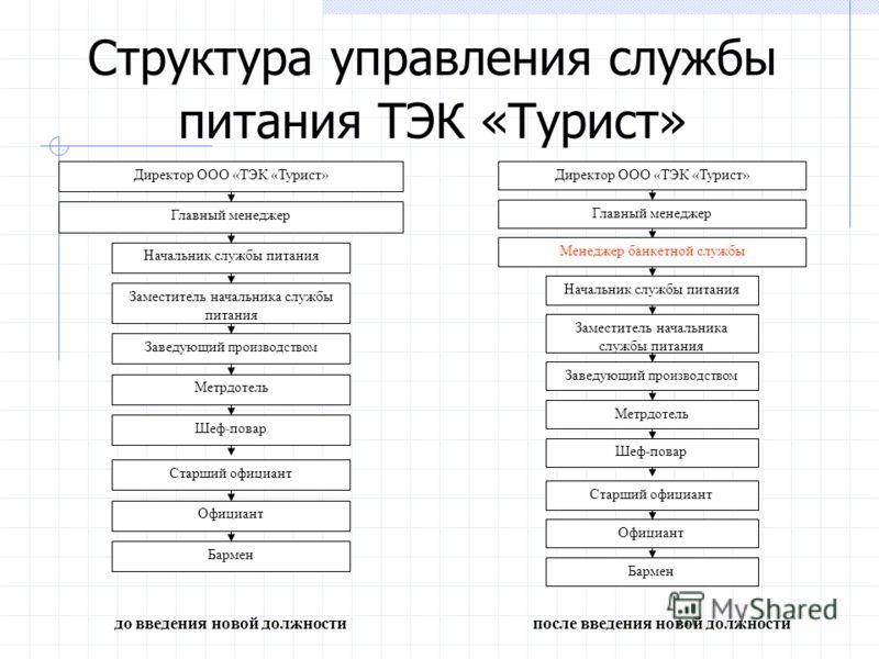 Должностные инструкции менеджера по банкетам Допустим