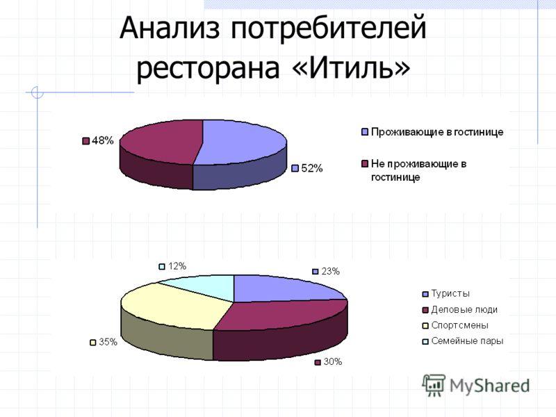Анализ потребителей ресторана «Итиль»