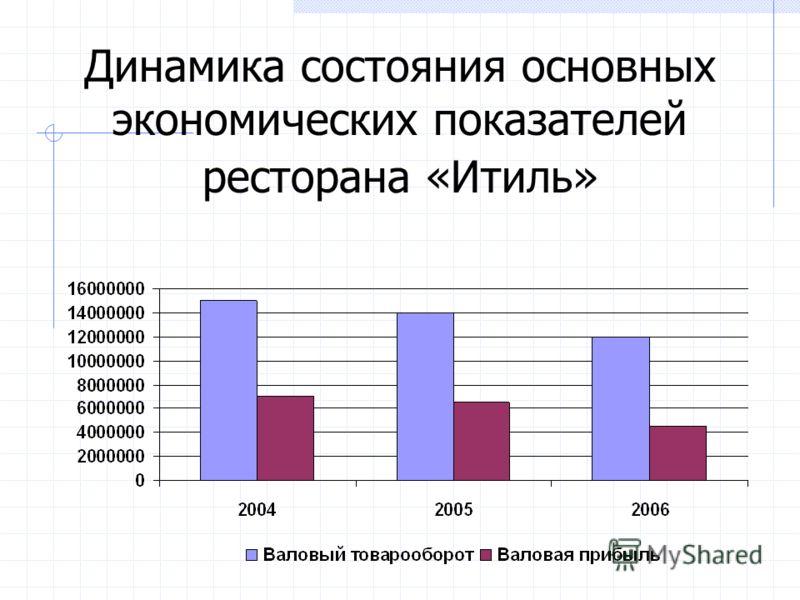Динамика состояния основных экономических показателей ресторана «Итиль»