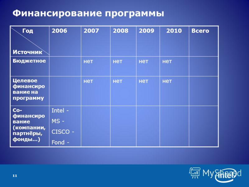 11 Финансирование программы Год Источник 2006200720082009 2010Всего Бюджетное нет Целевое финансиро вание на программу нет Со- финансиро вание (компании, партнёры, фонды…) Intel - MS - CISCO - Fond -
