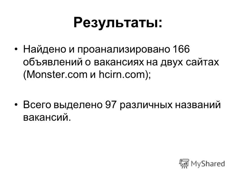 Результаты: Найдено и проанализировано 166 объявлений о вакансиях на двух сайтах (Monster.com и hcirn.com); Всего выделено 97 различных названий вакансий.