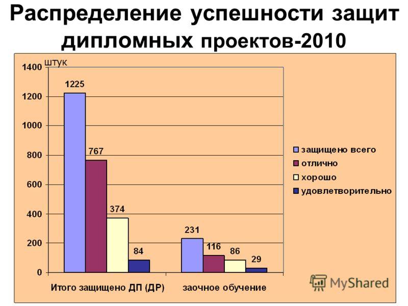 Распределение успешности защит дипломных проектов-2010 штук