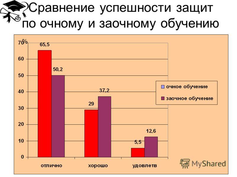 Сравнение успешности защит по очному и заочному обучению %