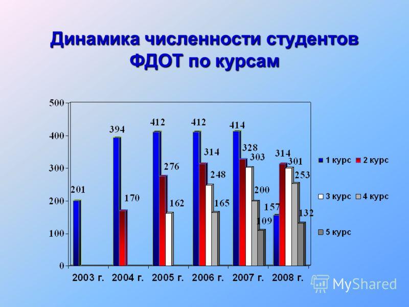 Динамика численности студентов ФДОТ по курсам