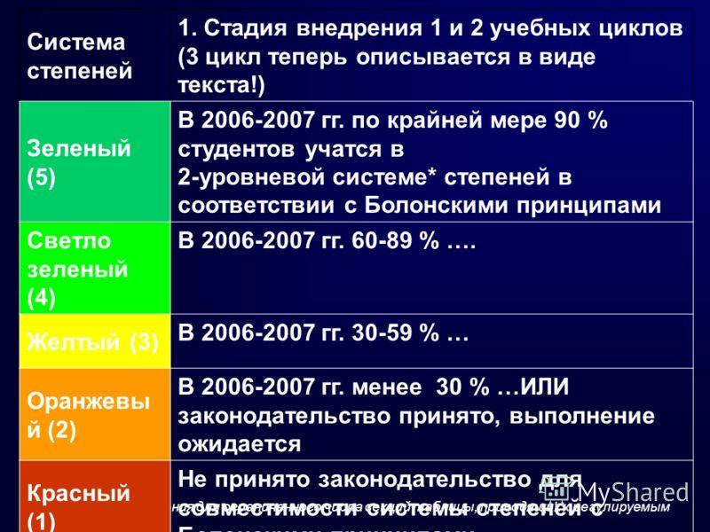 Могут быть исключения для ограниченного числа секций таблицы, приводящих к регулируемым профессиям Система степеней 1. Стадия внедрения 1 и 2 учебных циклов (3 цикл теперь описывается в виде текста!) Зеленый (5) В 2006-2007 гг. по крайней мере 90 % с