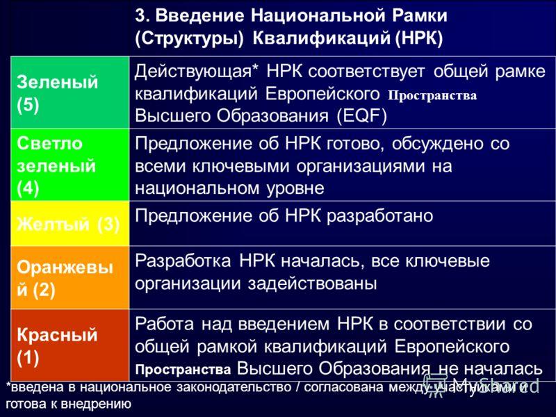 *введена в национальное законодательство / согласована между участниками и готова к внедрению 3. Введение Национальной Рамки (Структуры) Квалификаций (НРК) Зеленый (5) Действующая* НРК соответствует общей рамке квалификаций Европейского Пространства