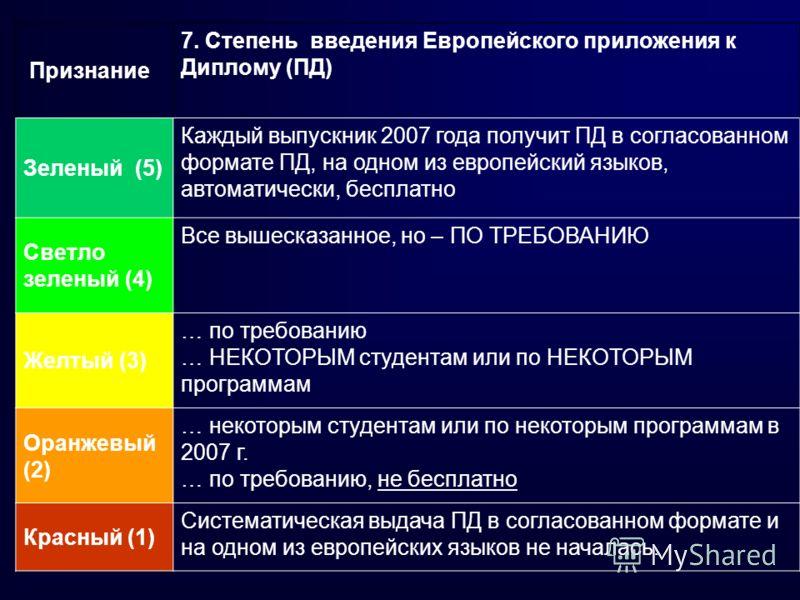 Признание 7. Степень введения Европейского приложения к Диплому (ПД) Зеленый (5) Каждый выпускник 2007 года получит ПД в согласованном формате ПД, на одном из европейский языков, автоматически, бесплатно Светло зеленый (4) Все вышесказанное, но – ПО