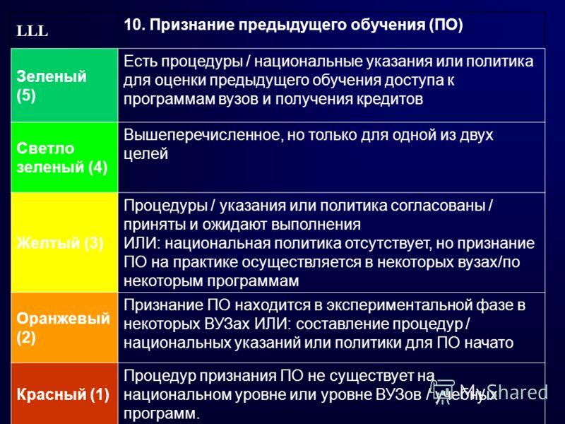 LLL 10. Признание предыдущего обучения (ПО) Зеленый (5) Есть процедуры / национальные указания или политика для оценки предыдущего обучения доступа к программам вузов и получения кредитов Светло зеленый (4) Вышеперечисленное, но только для одной из д