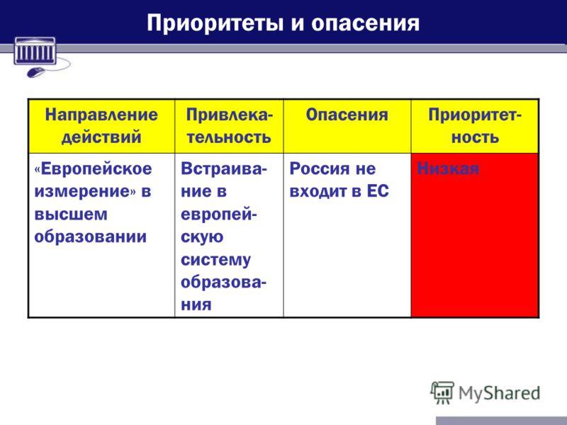 Приоритеты и опасения Направление действий Привлека- тельность ОпасенияПриоритет- ность «Европейское измерение» в высшем образовании Встраива- ние в европей- скую систему образова- ния Россия не входит в ЕС Низкая