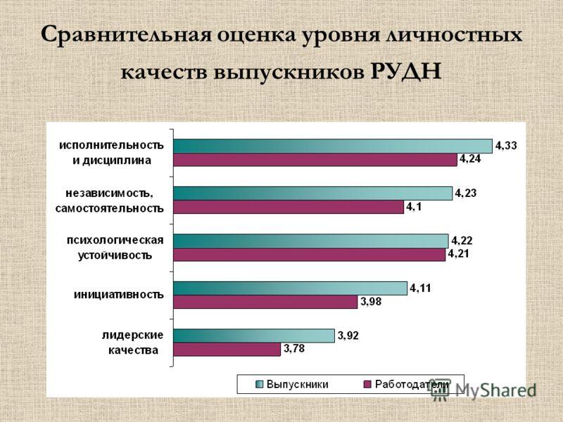 Сравнительная оценка уровня личностных качеств выпускников РУДН