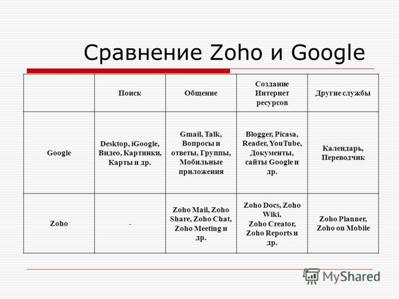 Сравнение Zoho и Google ПоискОбщение Создание Интернет ресурсов Другие службы Google Desktop, iGoogle, Видео, Картинки, Карты и др. Gmail, Talk, Вопросы и ответы, Группы, Мобильные приложения Blogger, Picasa, Reader, YouTube, Документы, сайты Google