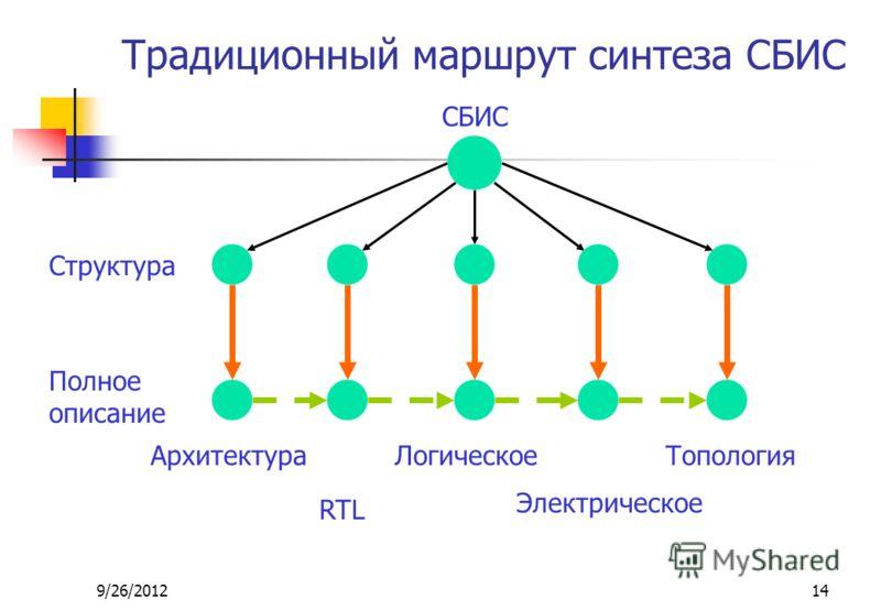 9/26/201214 Традиционный маршрут синтеза СБИС СБИС Структура Полное описание Архитектура RTL Логическое Электрическое Топология