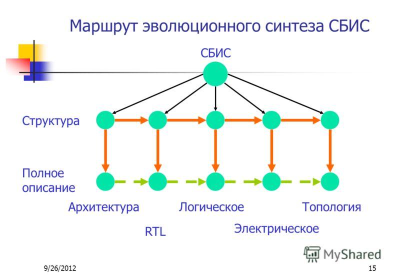 9/26/201215 Маршрут эволюционного синтеза СБИС СБИС Структура Полное описание Архитектура RTL Логическое Электрическое Топология