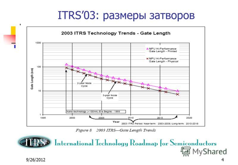 9/26/20124 ITRS03: размеры затворов