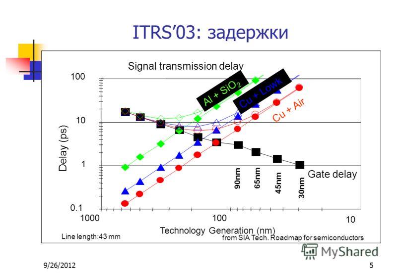 9/26/20125 ITRS03: задержки