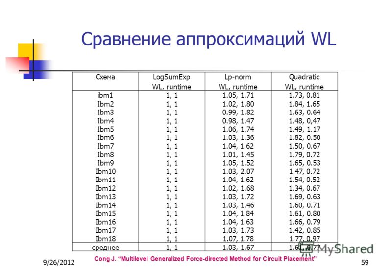 9/26/201259 Сравнение аппроксимаций WL Cong J. Multilevel Generalized Force-directed Method for Circuit Placement СхемаLogSumExp WL, runtime Lp-norm WL, runtime Quadratic WL, runtime ibm11, 11.05, 1.711.73, 0.81 Ibm21, 11.02, 1.801.84, 1.65 Ibm31, 10