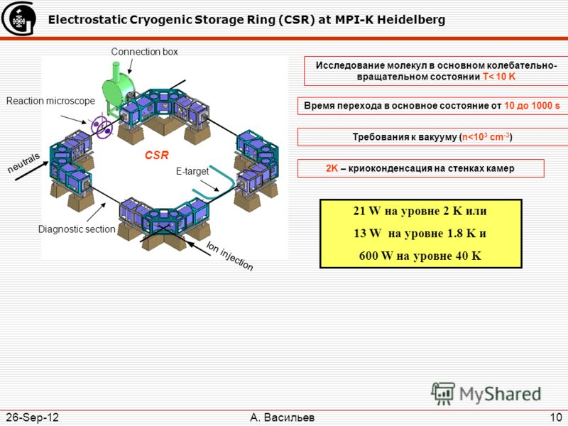 А. Васильев 26-Sep-12 10 Electrostatic Cryogenic Storage Ring (CSR) at MPI-K Heidelberg Reaction microscope Connection box Ion injection E-target Diagnostic section neutrals CSR Исследование молекул в основном колебательно- вращательном состоянии T<