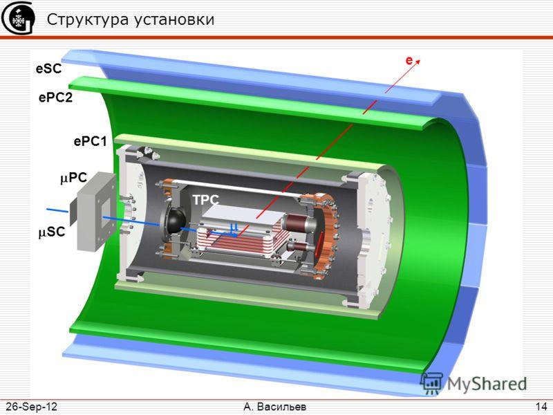 А. Васильев 26-Sep-12 14 Структура установки PC SC ePC2 ePC1 eSC TPC e