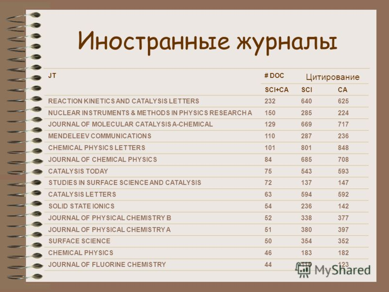 Иностранные журналы JT# DOC Цитирование SCI+CASCICA REACTION KINETICS AND CATALYSIS LETTERS232640625 NUCLEAR INSTRUMENTS & METHODS IN PHYSICS RESEARCH A150285224 JOURNAL OF MOLECULAR CATALYSIS A-CHEMICAL129669717 MENDELEEV COMMUNICATIONS110287236 CHE