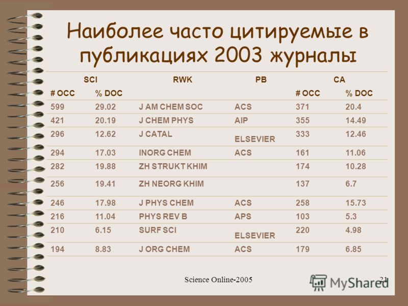 Science Online-200521 Наиболее часто цитируемые в публикациях 2003 журналы SCIRWKPBCA # OCC% DOC# OCC% DOC 59929.02J AM CHEM SOC ACS 37120.4 42120.19J CHEM PHYS AIP 35514.49 29612.62J CATAL ELSEVIER 33312.46 29417.03INORG CHEM ACS 16111.06 28219.88ZH