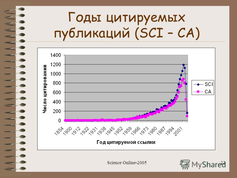 Science Online-200522 Годы цитируемых публикаций (SCI – CA)