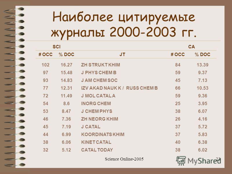 Science Online-200523 Наиболее цитируемые журналы 2000-2003 гг. SCICA # OCC% DOCJT# OCC% DOC 10216.27 ZH STRUKT KHIM8413.39 9715.48 J PHYS CHEM B599.37 9314.83 J AM CHEM SOC457.13 7712.31 IZV AKAD NAUK K / RUSS CHEM B6610.53 7211.49 J MOL CATAL A599.