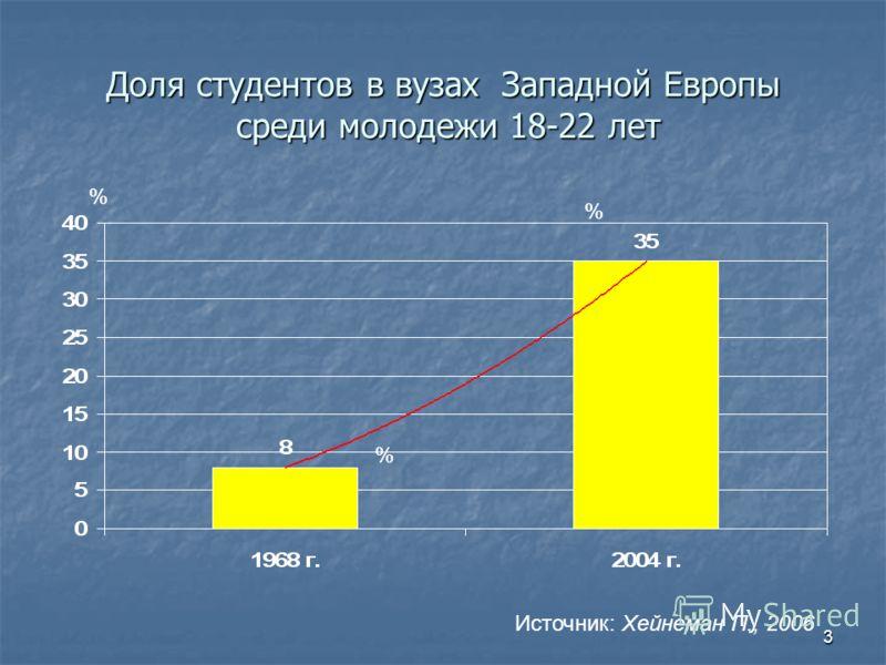 3 Доля студентов в вузах Западной Европы среди молодежи 18-22 лет % % % Источник: Хейнеман П., 2006