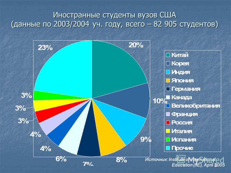 5 Иностранные студенты вузов США (данные по 2003/2004 уч. году, всего – 82 905 студентов) Источник: Institute of international Education (IIE), April 2005