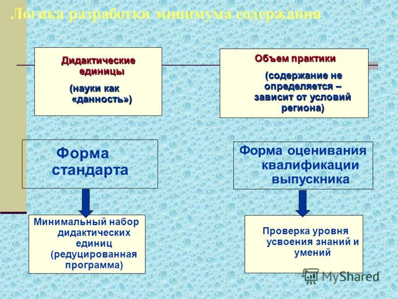 Логика разработки минимума содержания Дидактические единицы (науки как «данность») Объем практики (содержание не определяется – зависит от условий региона) (содержание не определяется – зависит от условий региона) Форма стандарта Форма оценивания ква