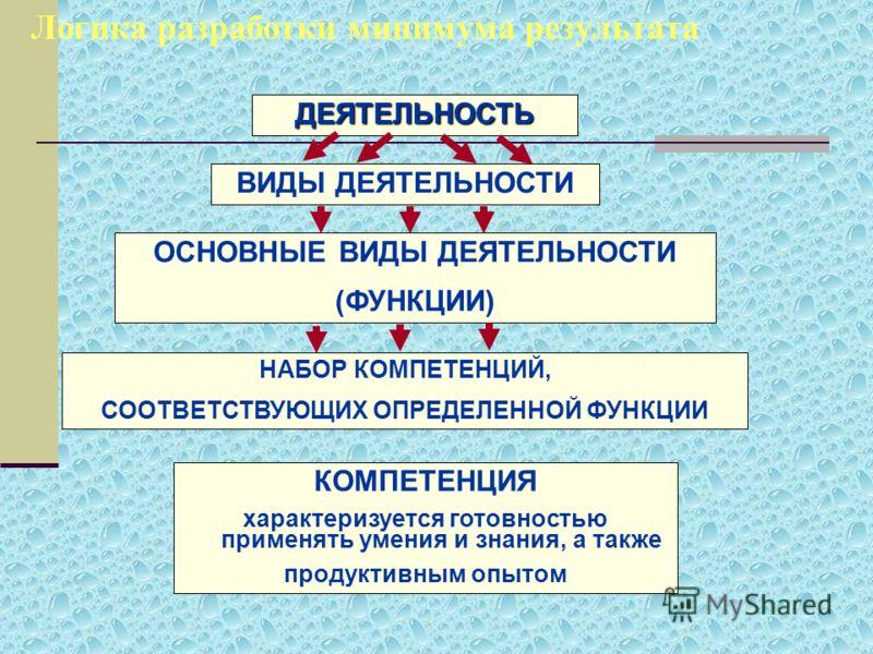 Логика разработки минимума результатаДЕЯТЕЛЬНОСТЬ ВИДЫ ДЕЯТЕЛЬНОСТИ ОСНОВНЫЕ ВИДЫ ДЕЯТЕЛЬНОСТИ (ФУНКЦИИ) НАБОР КОМПЕТЕНЦИЙ, СООТВЕТСТВУЮЩИХ ОПРЕДЕЛЕННОЙ ФУНКЦИИ КОМПЕТЕНЦИЯ характеризуется готовностью применять умения и знания, а также продуктивным о