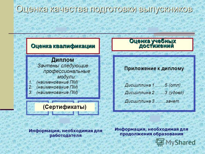 Оценка квалификации Оценка учебных достижений Диплом Зачтены следующие профессиональные модули: 1.(наименование ПМ) 2.(наименование ПМ) 3.(наименование ПМ) Приложение к диплому Дисциплина 1…….5 (отл) Дисциплина 2…….3 (удовл) Дисциплина 3 …….зачет (Се
