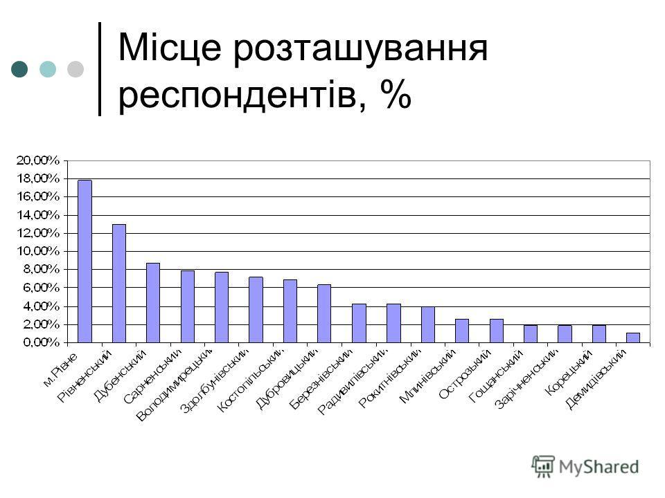 Місце розташування респондентів, %